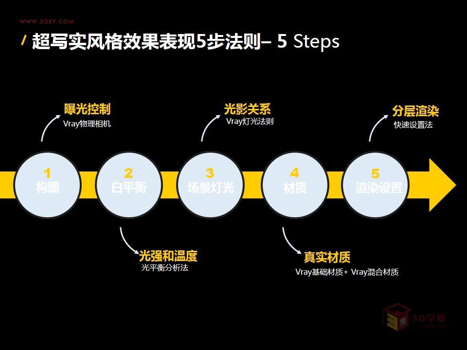 【渲染技巧】国外超写实风格Vray渲染五步法则