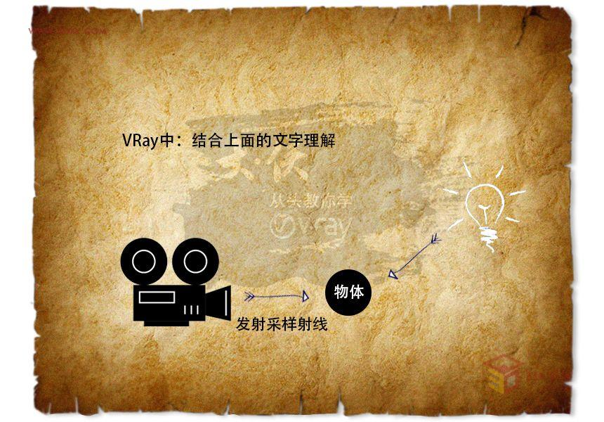 【渲染教程】大侠从头教你学vray(六、间接照明01)