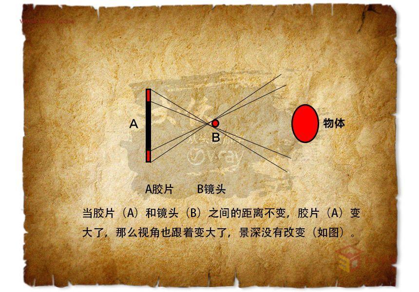 【渲染教程】大侠从头教你学vray(十六、vray物理相机02)