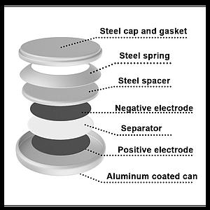 扣式電池模型